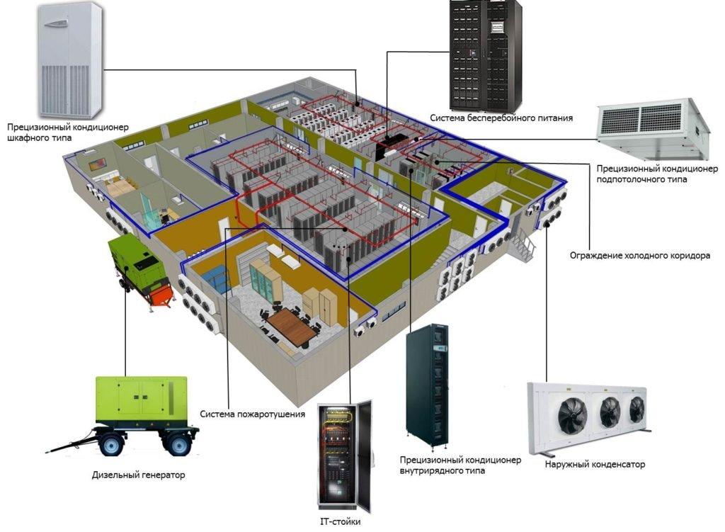 data-centr server room