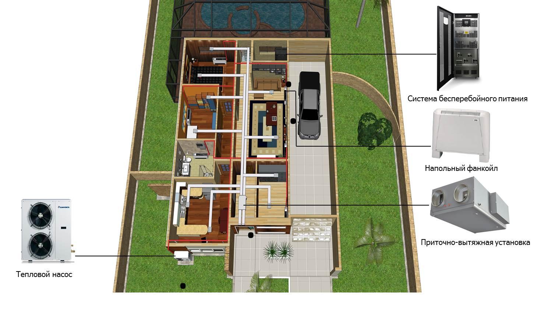 инженерная инфраструктура для частного дома