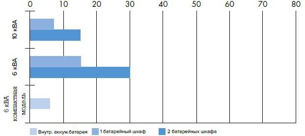 автономия LEONARDO 6-10 кВА