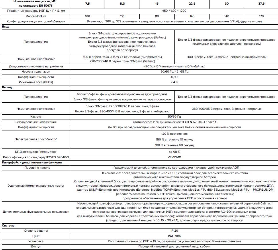 Технические характеристики E8031 ECS – E8033 ECS
