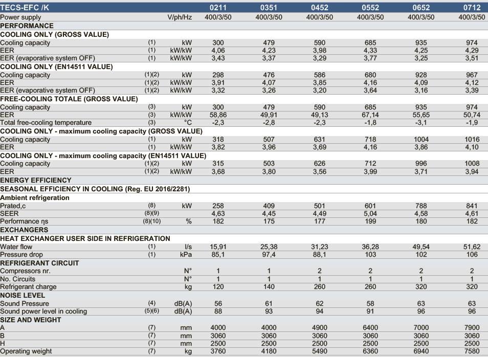 чиллер TECS-EFC 0211_0712