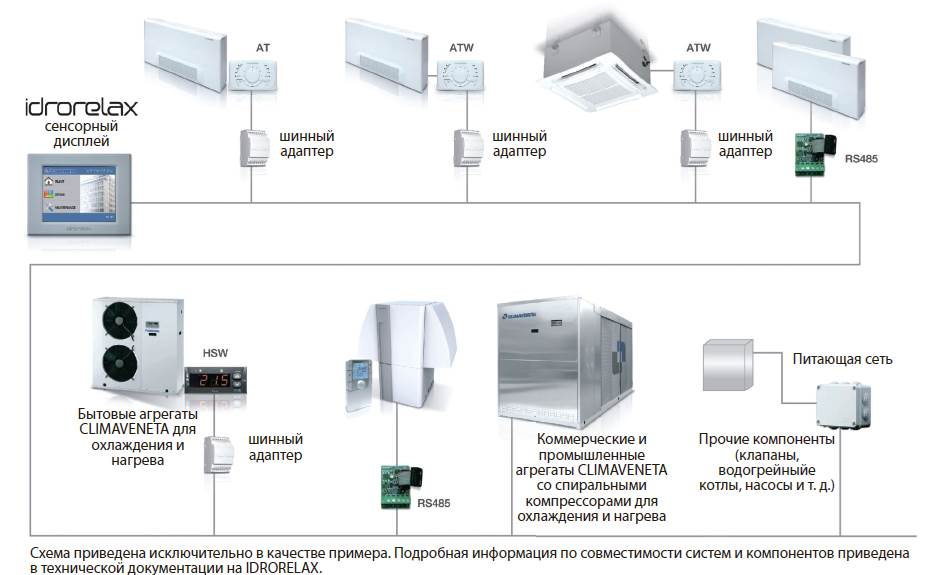 система центрального контроля и диспетчерского управления